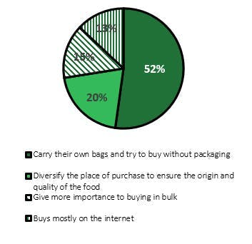 Incorporation of environmental criteria in the purchase of food 1 1 | Cosentino